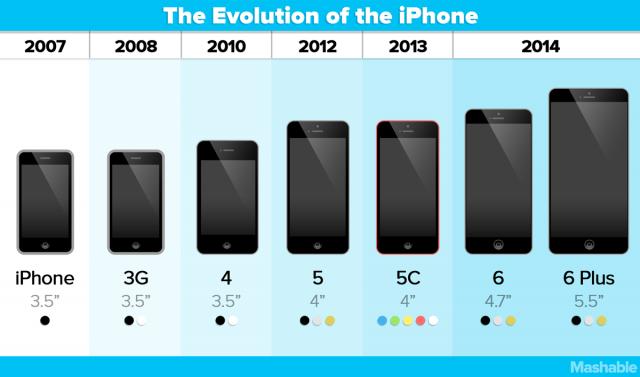 iPhone 6s, iPad Pro e nuova Apple TV